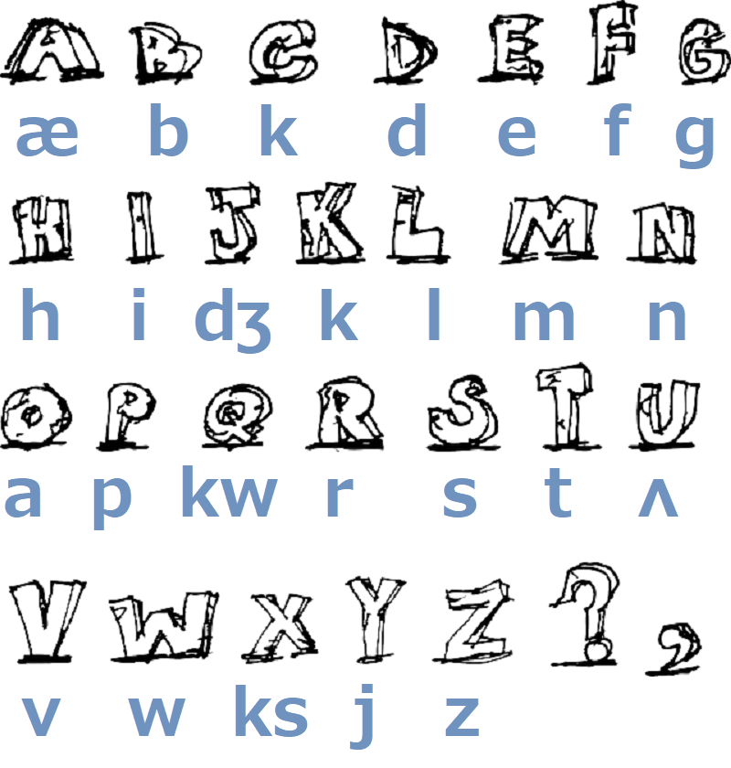 フォニックス(Phonics)アルファベット